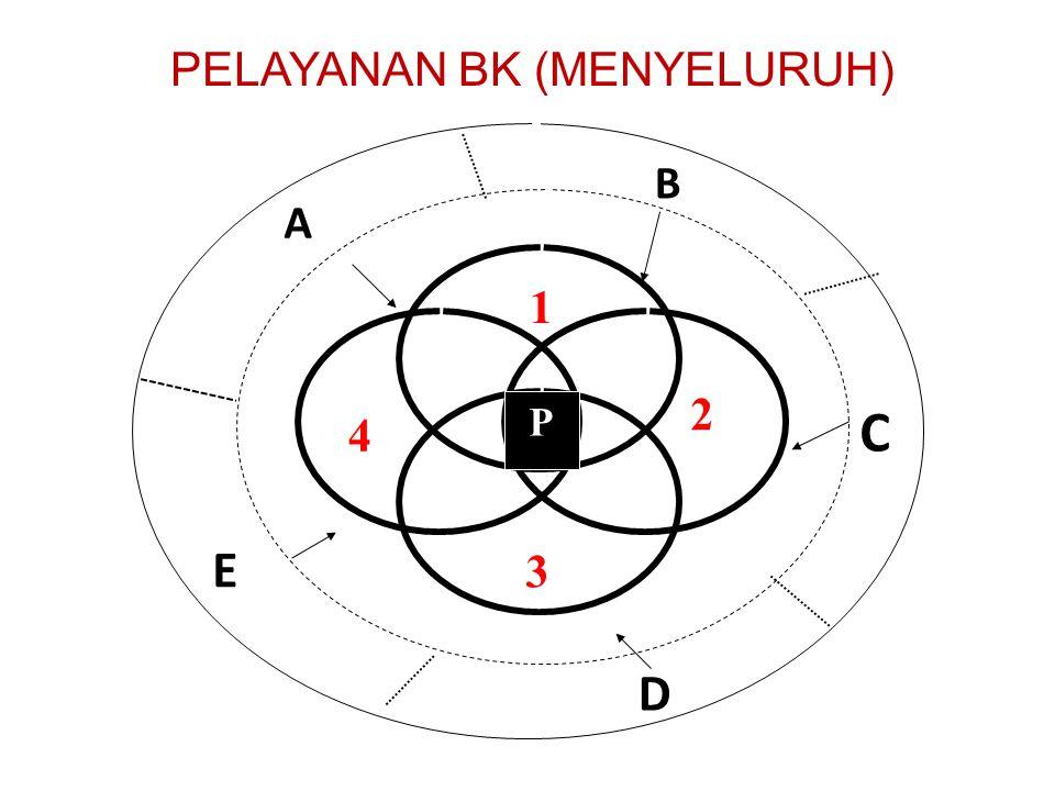 PELAYANAN BK (MENYELURUH)