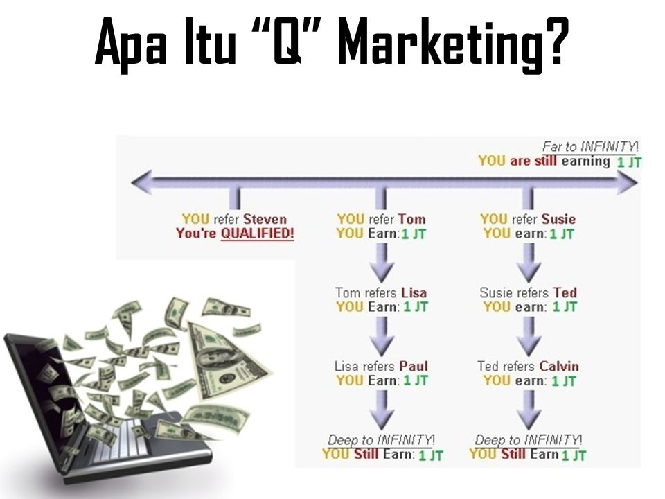 Apa Itu Q Marketing
