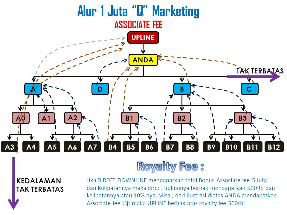 Alur 1 Juta Q Marketing