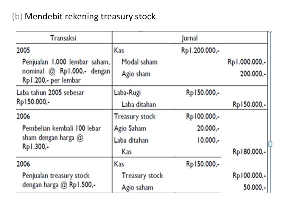 (b) Mendebit rekening treasury stock