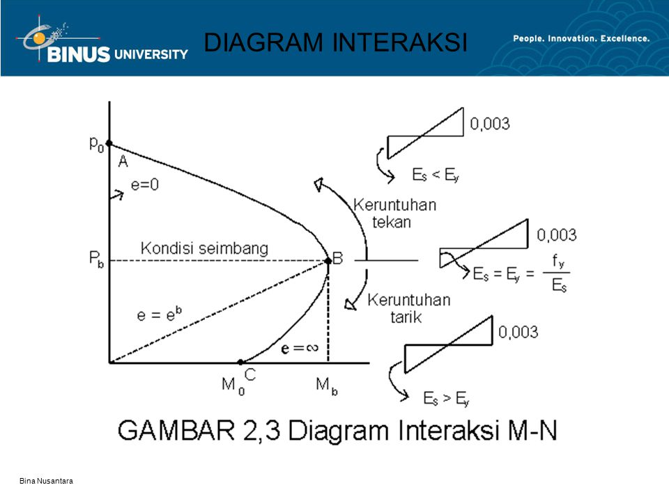 DIAGRAM INTERAKSI Bina Nusantara
