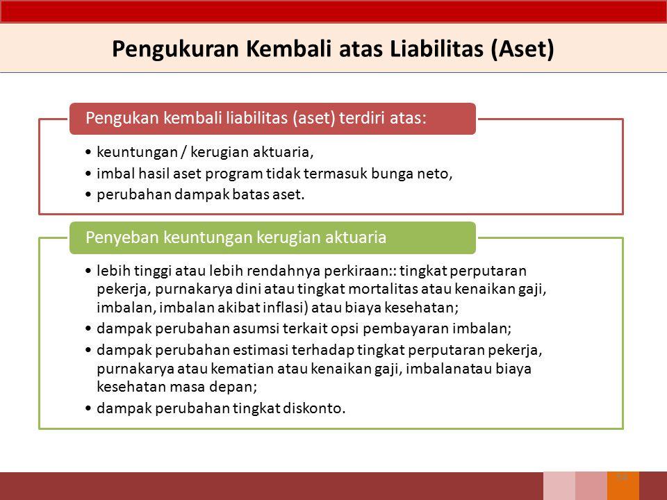 Pengukuran Kembali atas Liabilitas (Aset)