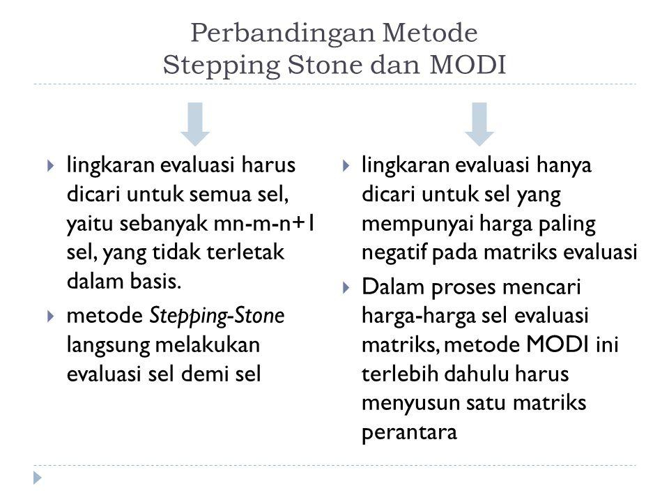 Perbandingan Metode Stepping Stone dan MODI