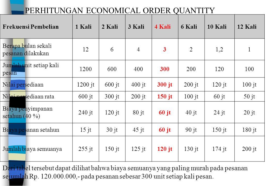 PERHITUNGAN ECONOMICAL ORDER QUANTITY