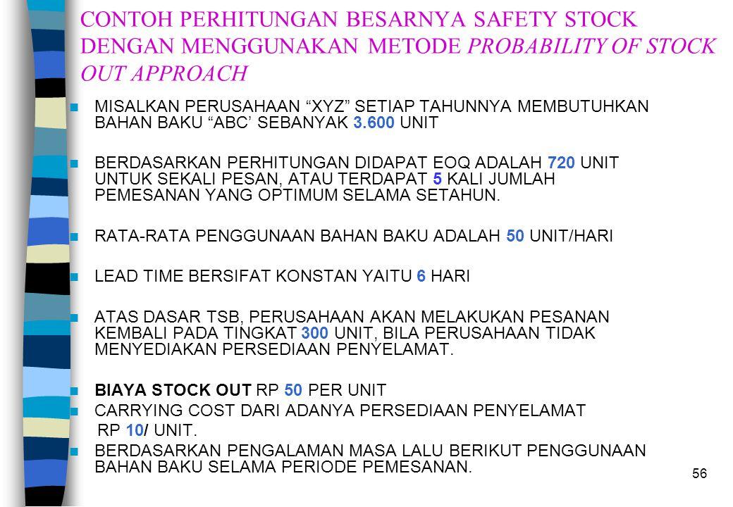 CONTOH PERHITUNGAN BESARNYA SAFETY STOCK DENGAN MENGGUNAKAN METODE PROBABILITY OF STOCK OUT APPROACH