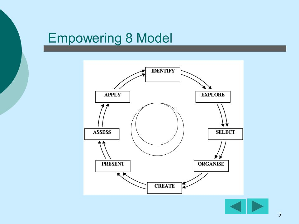 Empowering 8 Model