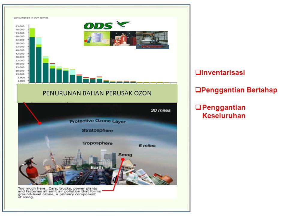 PENURUNAN BAHAN PERUSAK OZON