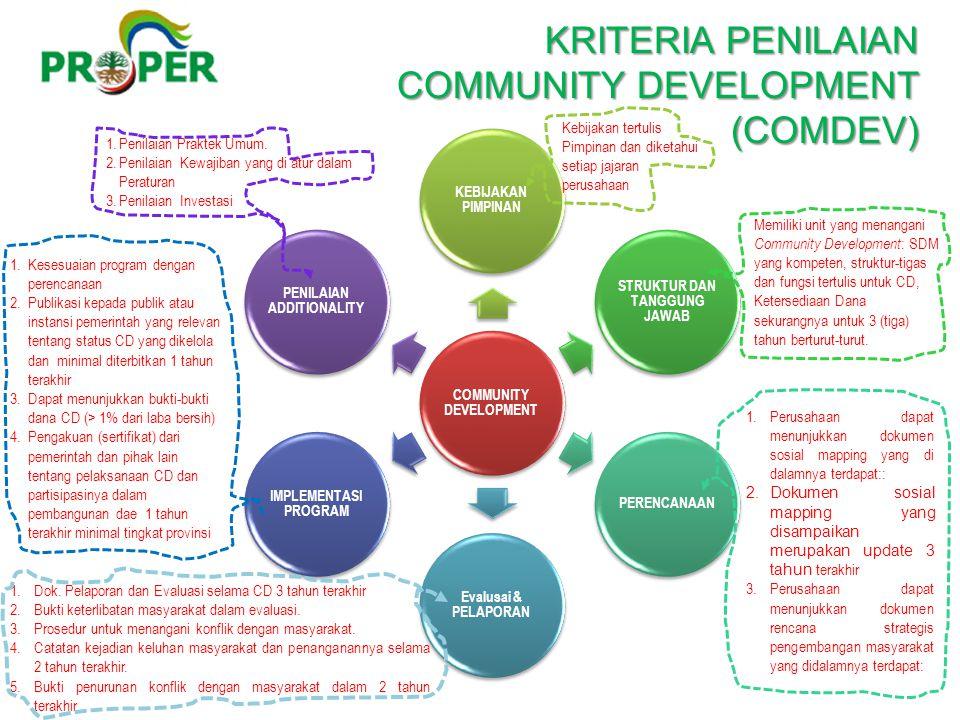 KRITERIA PENILAIAN COMMUNITY DEVELOPMENT (COMDEV)
