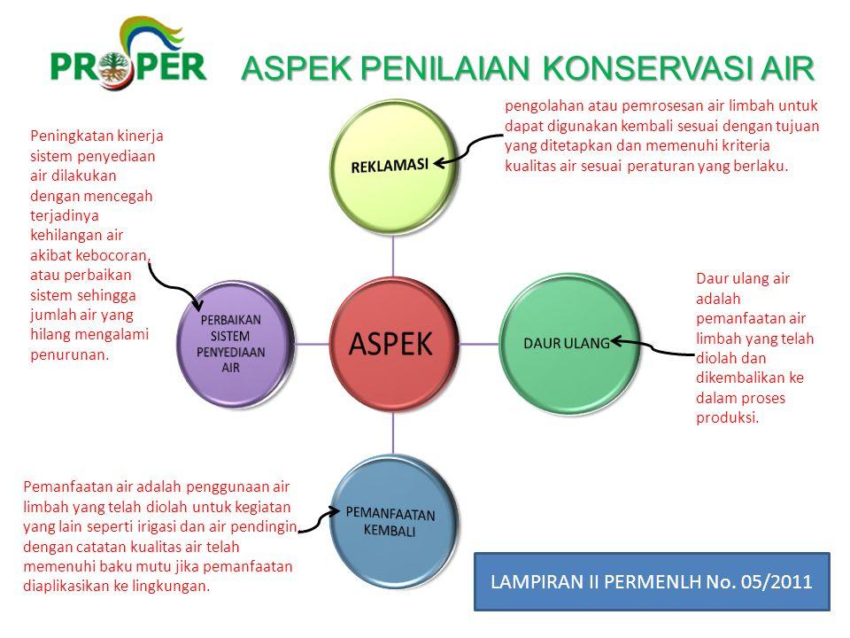 ASPEK ASPEK PENILAIAN KONSERVASI AIR LAMPIRAN II PERMENLH No. 05/2011