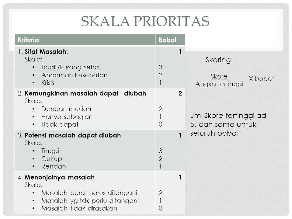 Skala prioritas Skoring: