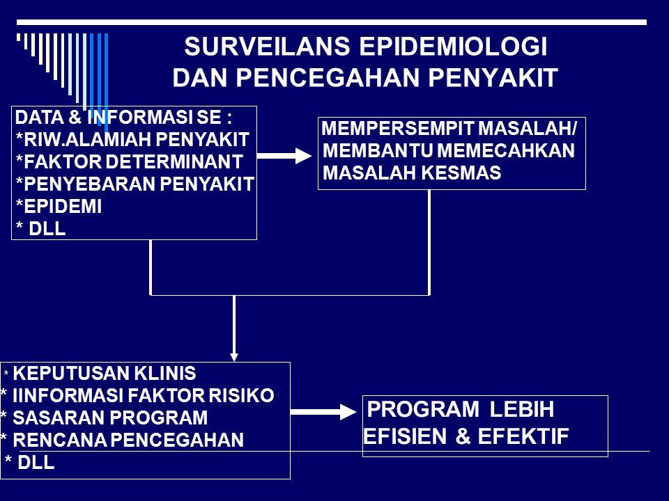 SURVEILANS EPIDEMIOLOGI DAN PENCEGAHAN PENYAKIT