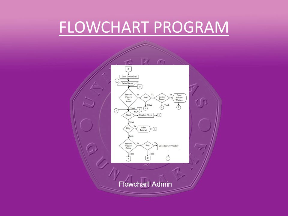 FLOWCHART PROGRAM Flowchart Admin