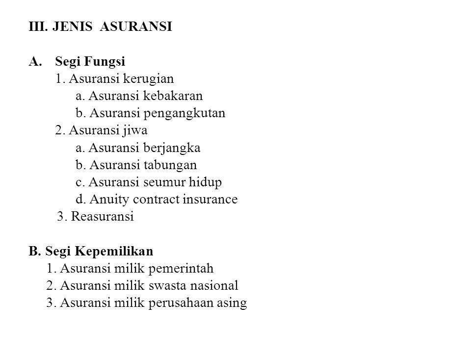 III. JENIS ASURANSI A. Segi Fungsi 1. Asuransi kerugian a