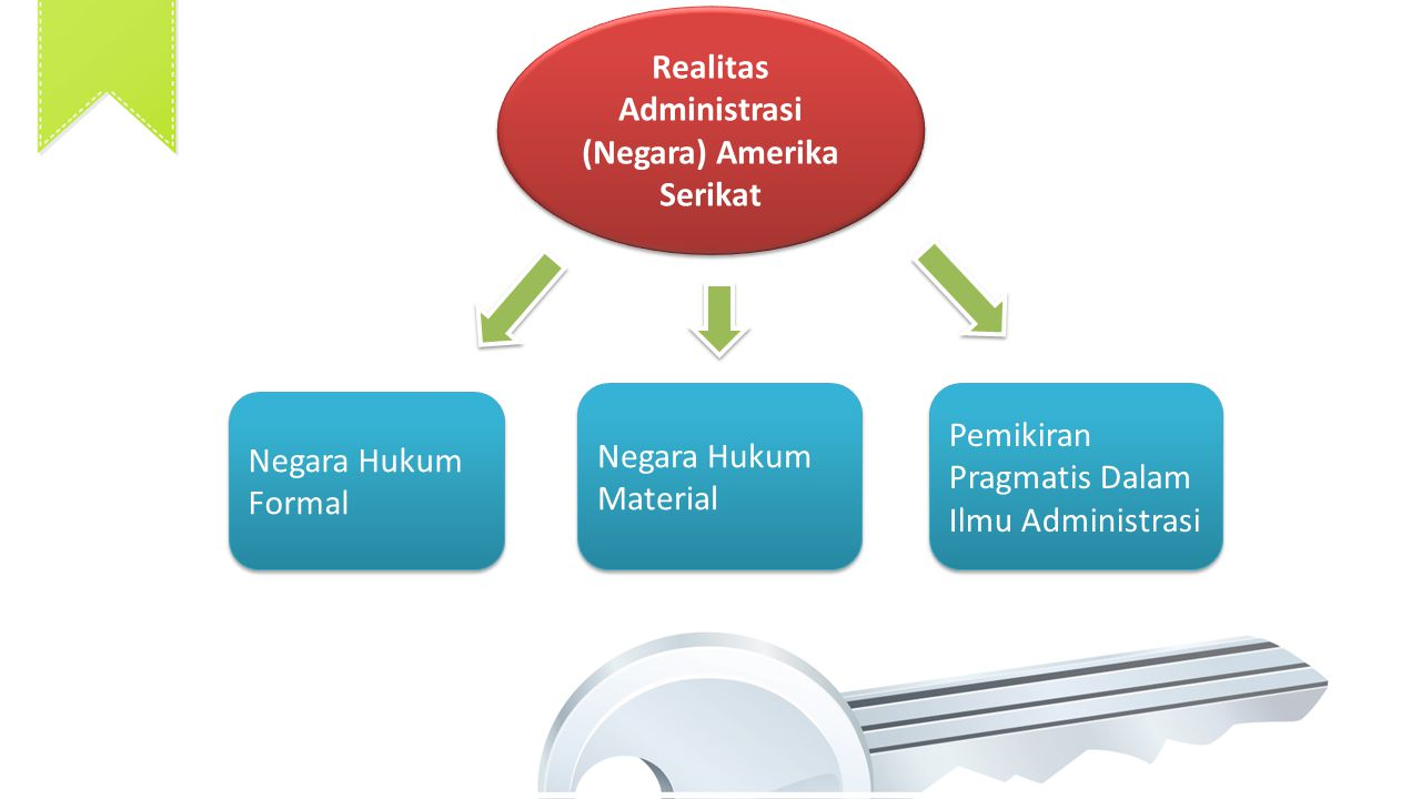 Realitas Administrasi (Negara) Amerika Serikat