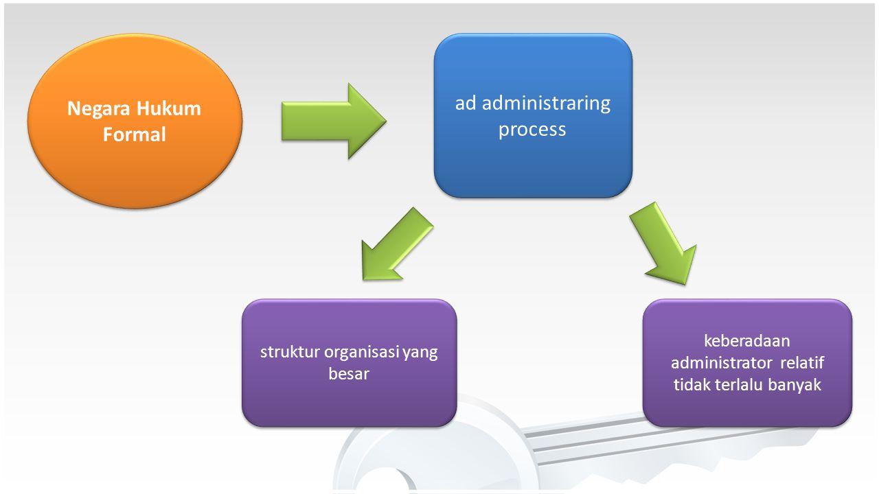 ad administraring process