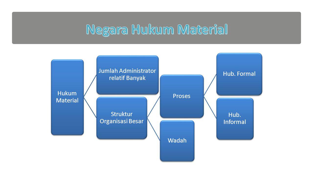 Negara Hukum Material Hukum Material
