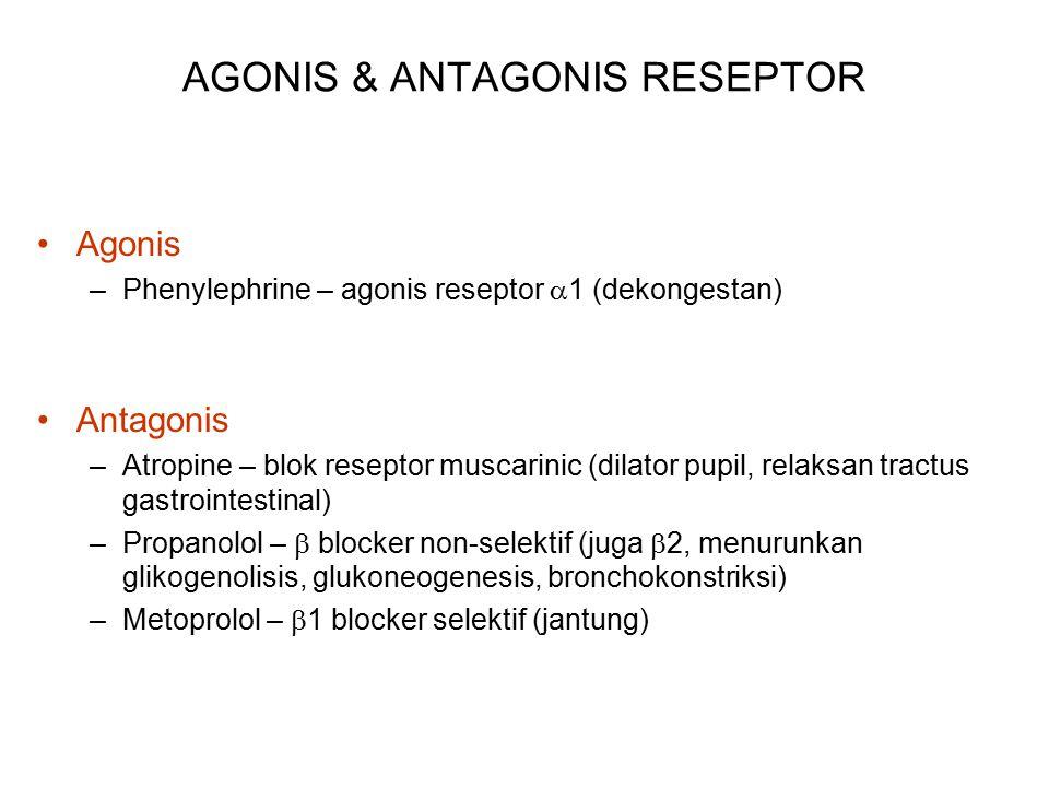 AGONIS & ANTAGONIS RESEPTOR