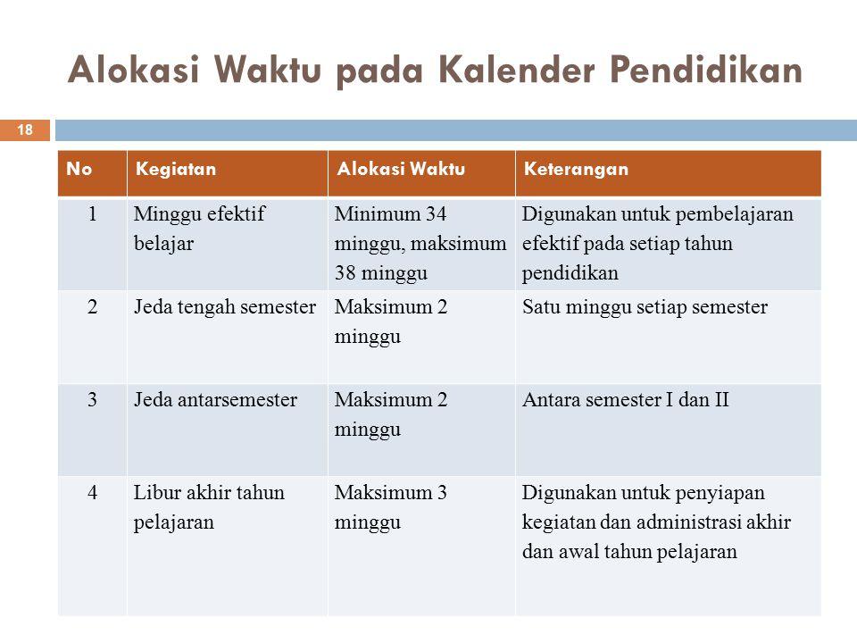 Alokasi Waktu pada Kalender Pendidikan