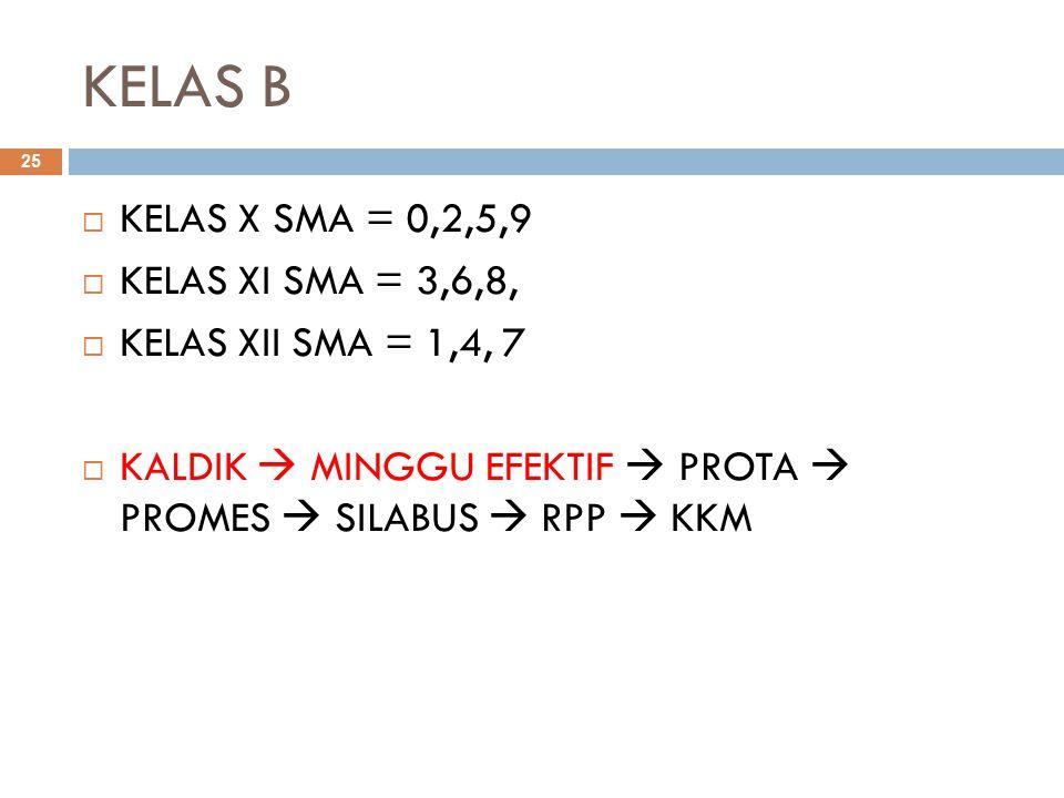 KELAS B KELAS X SMA = 0,2,5,9 KELAS XI SMA = 3,6,8,
