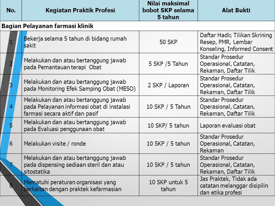 Kegiatan Praktik Profesi Nilai maksimal bobot SKP selama 5 tahun