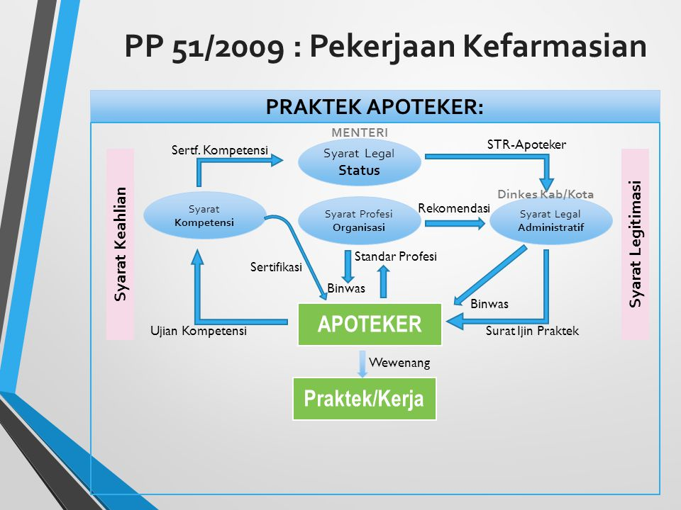PP 51/2009 : Pekerjaan Kefarmasian