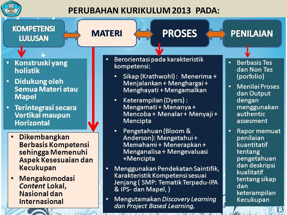 PERUBAHAN KURIKULUM 2013 PADA: