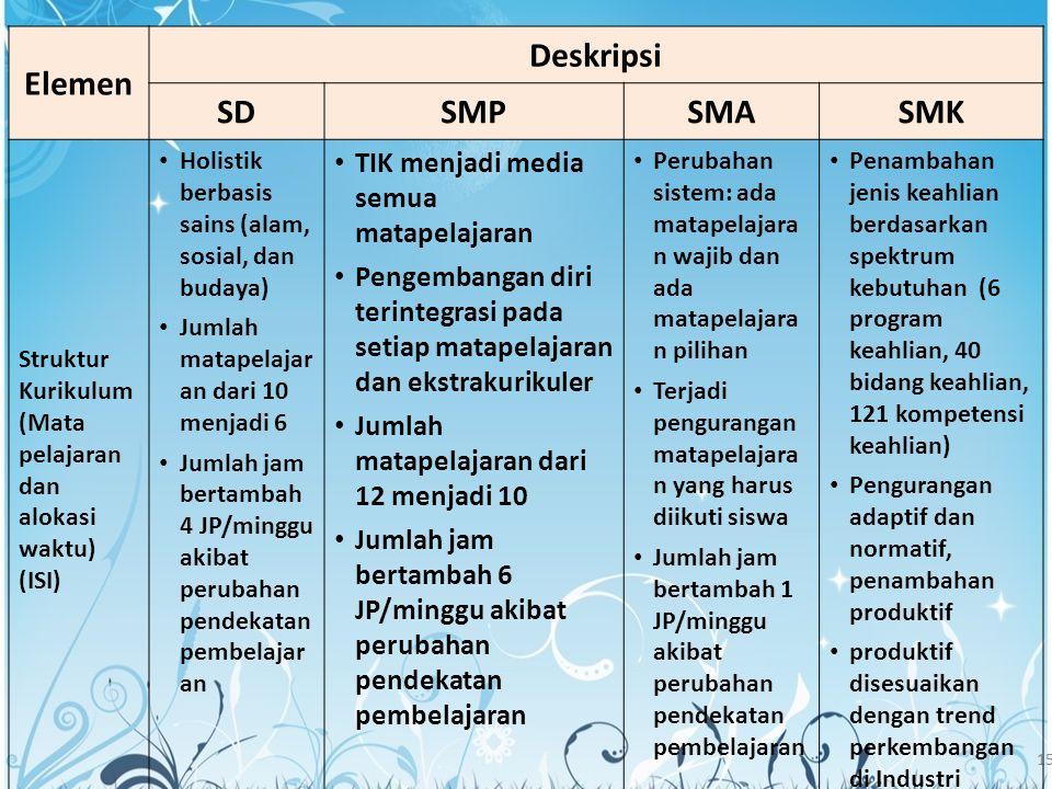 Elemen Deskripsi SD SMP SMA SMK