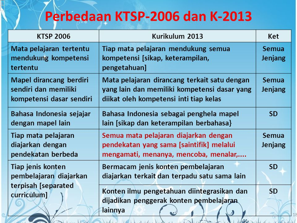 Perbedaan KTSP-2006 dan K-2013 KTSP 2006 Kurikulum 2013 Ket