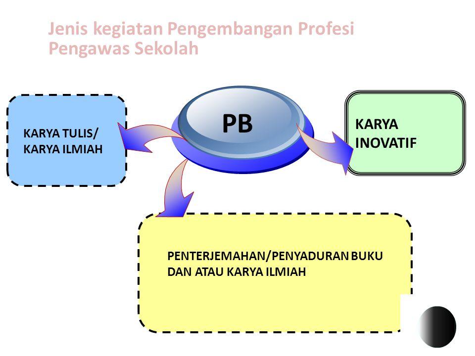 PB Jenis kegiatan Pengembangan Profesi Pengawas Sekolah KARYA INOVATIF