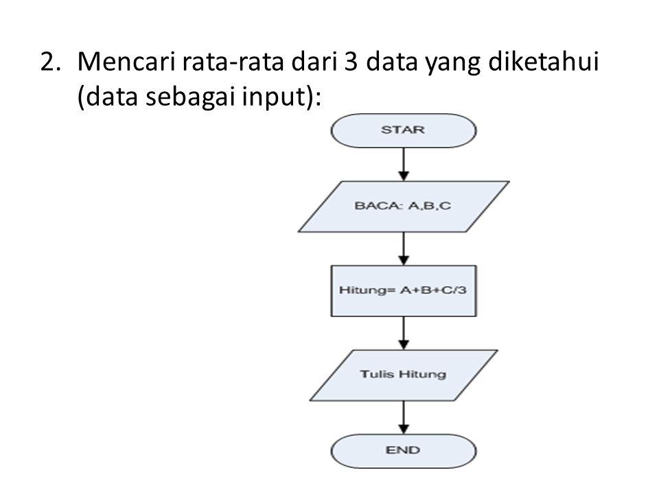 Mencari rata-rata dari 3 data yang diketahui (data sebagai input):