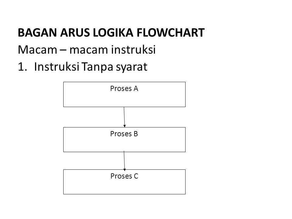 BAGAN ARUS LOGIKA FLOWCHART Macam – macam instruksi