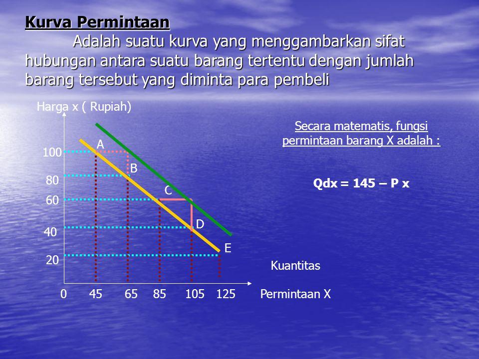 Secara matematis, fungsi permintaan barang X adalah :