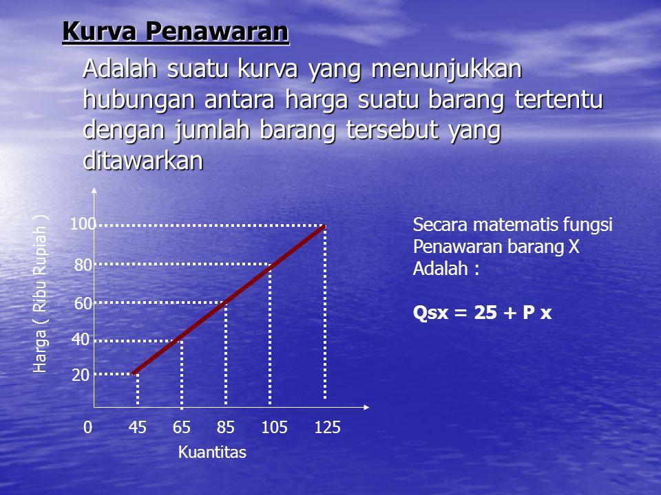 Kurva Penawaran Adalah suatu kurva yang menunjukkan hubungan antara harga suatu barang tertentu dengan jumlah barang tersebut yang ditawarkan.