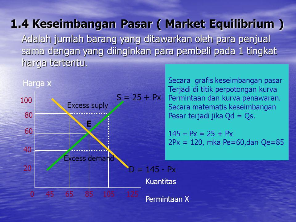 1.4 Keseimbangan Pasar ( Market Equilibrium )