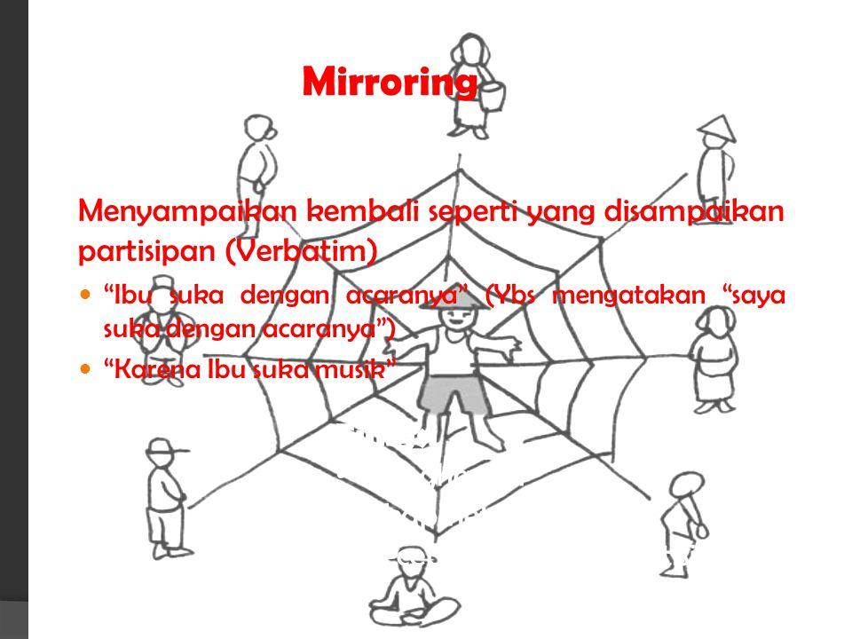 Mirroring Menyampaikan kembali seperti yang disampaikan partisipan (Verbatim)