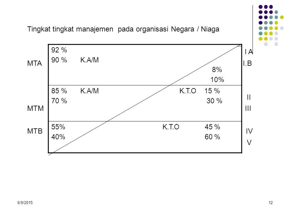 Tingkat tingkat manajemen pada organisasi Negara / Niaga I A MTA I.B
