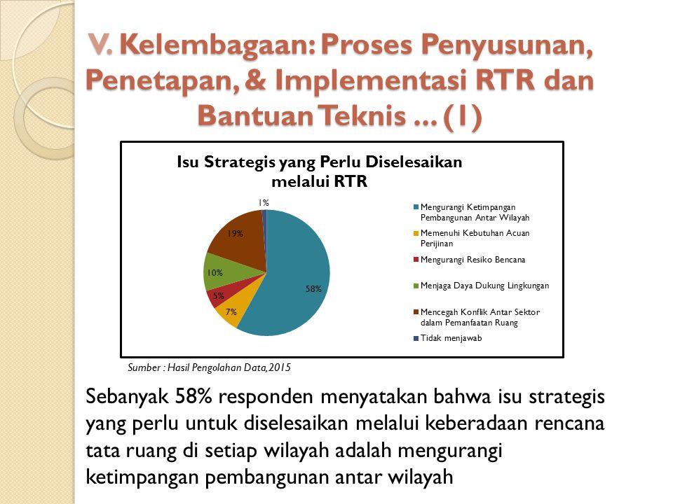 V. Kelembagaan: Proses Penyusunan, Penetapan, & Implementasi RTR dan Bantuan Teknis ... (1)