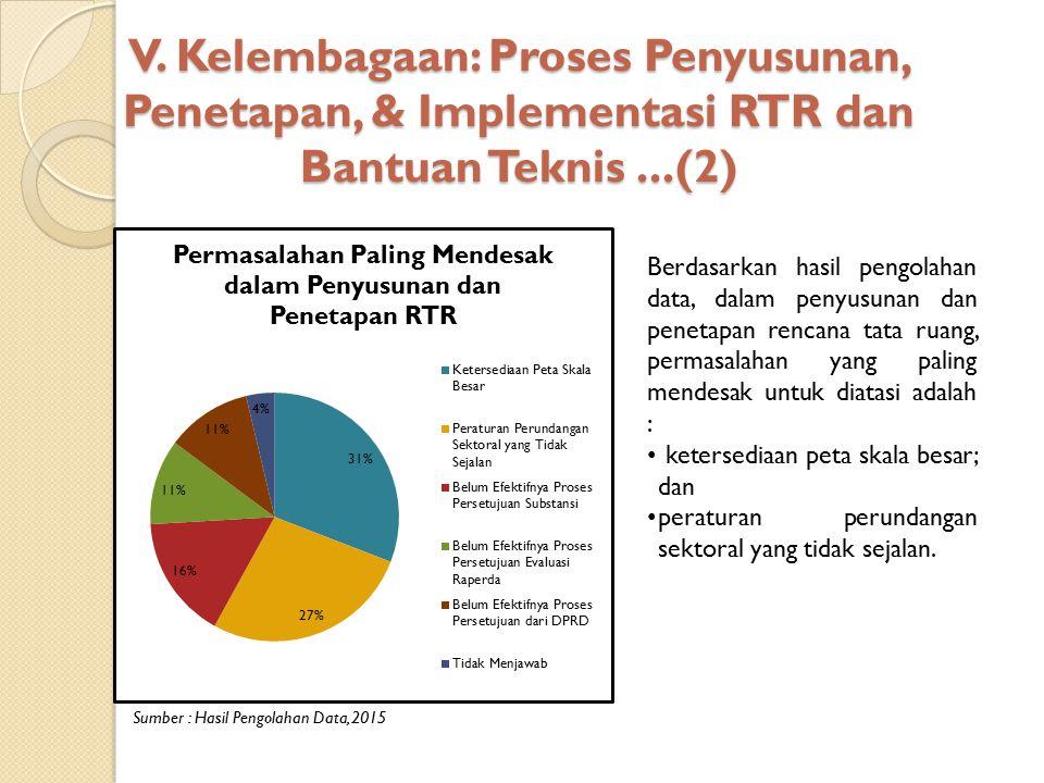 V. Kelembagaan: Proses Penyusunan, Penetapan, & Implementasi RTR dan Bantuan Teknis ...(2)