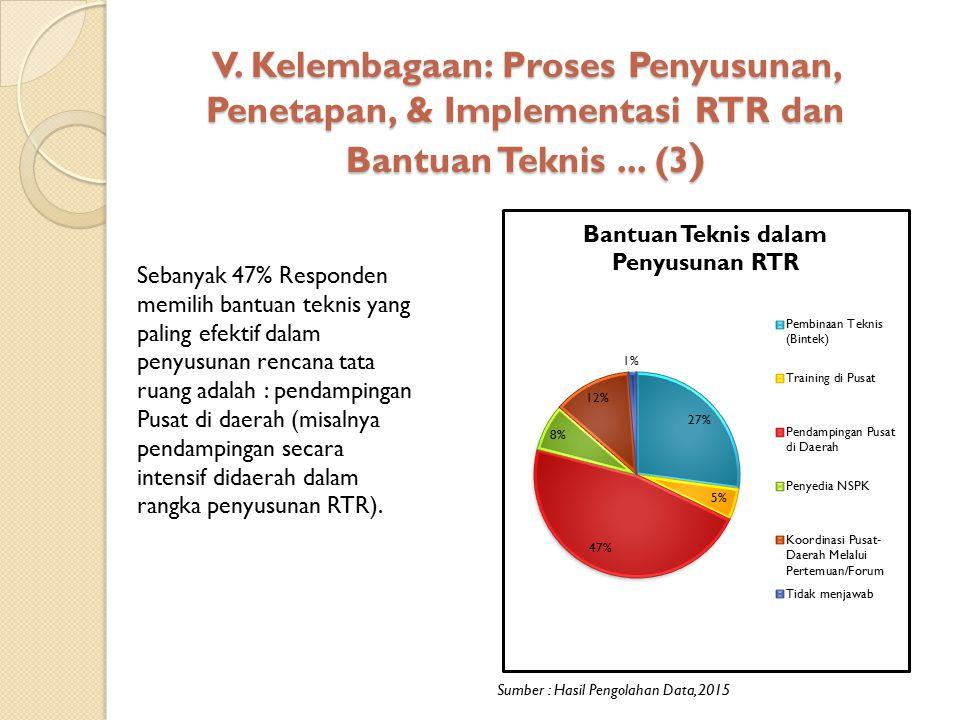 V. Kelembagaan: Proses Penyusunan, Penetapan, & Implementasi RTR dan Bantuan Teknis ... (3)