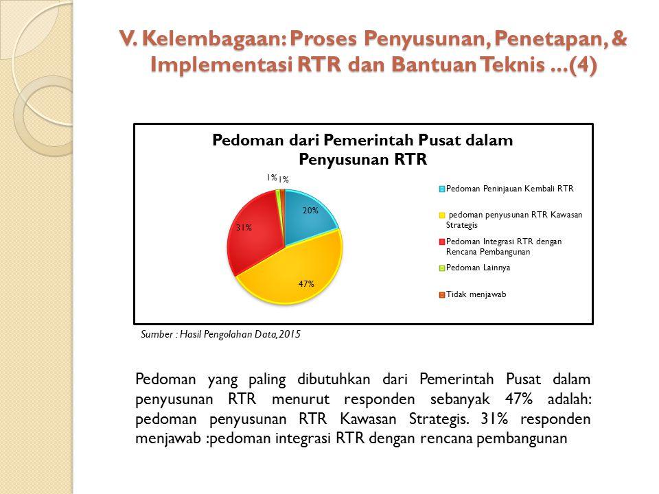 V. Kelembagaan: Proses Penyusunan, Penetapan, & Implementasi RTR dan Bantuan Teknis ...(4)
