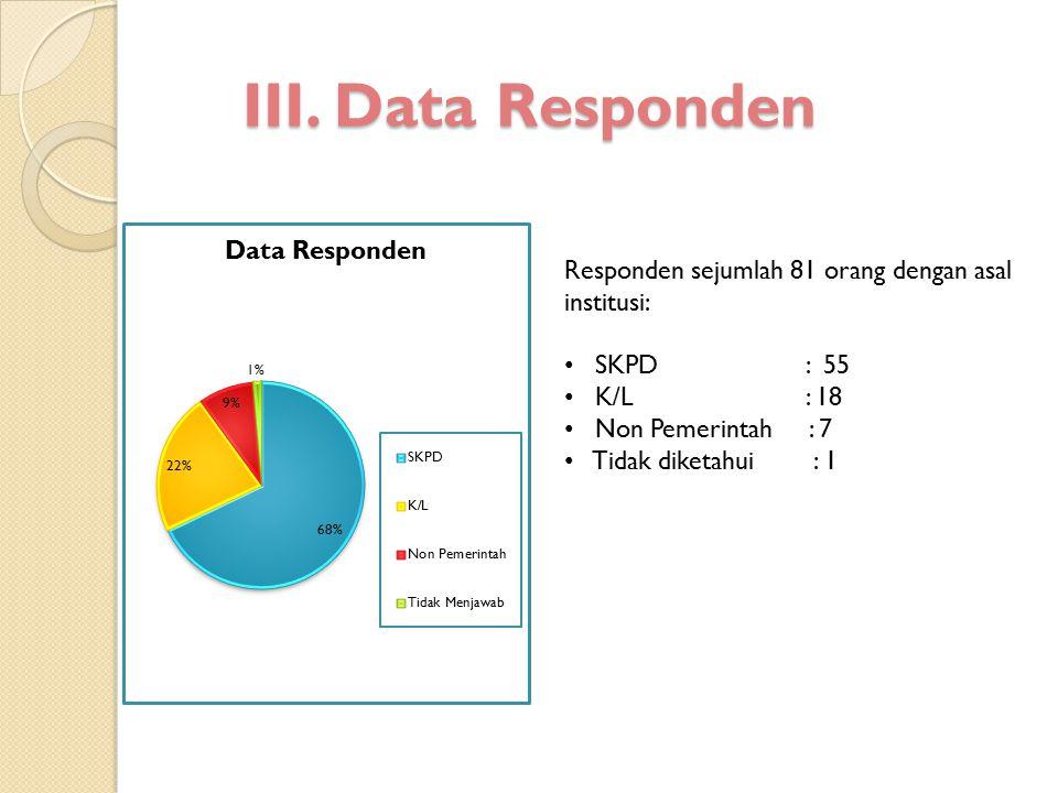 III. Data Responden Responden sejumlah 81 orang dengan asal institusi: