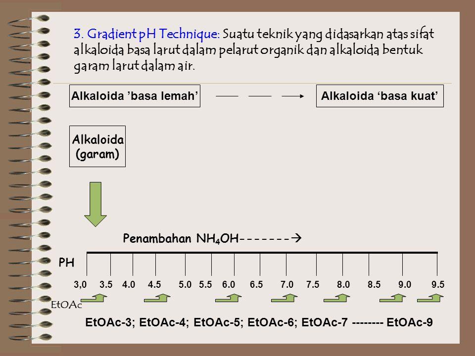Alkaloida 'basa lemah' Penambahan NH4OH-------