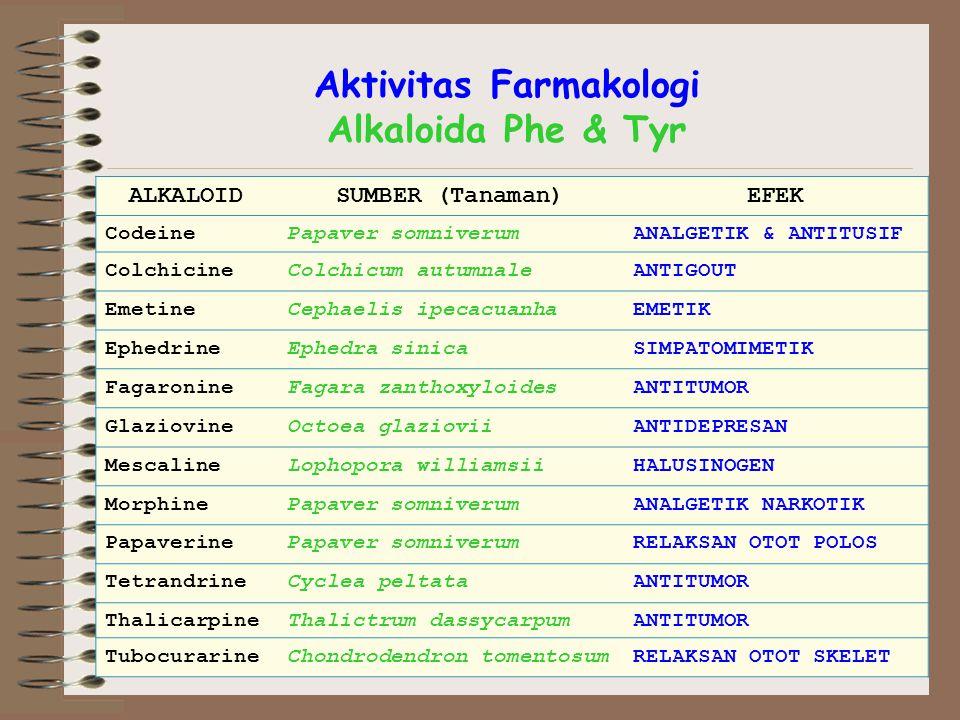 Aktivitas Farmakologi Alkaloida Phe & Tyr