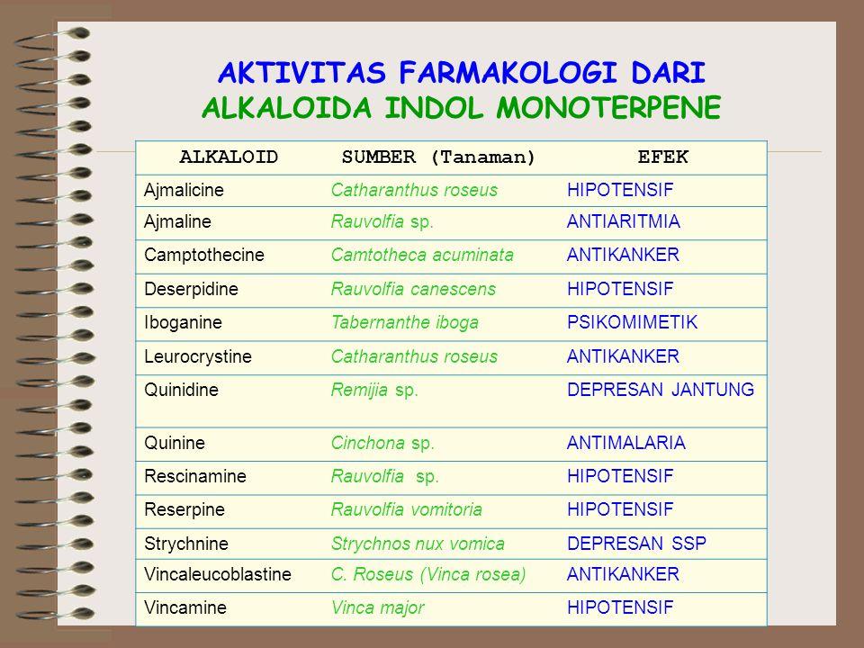 AKTIVITAS FARMAKOLOGI DARI ALKALOIDA INDOL MONOTERPENE