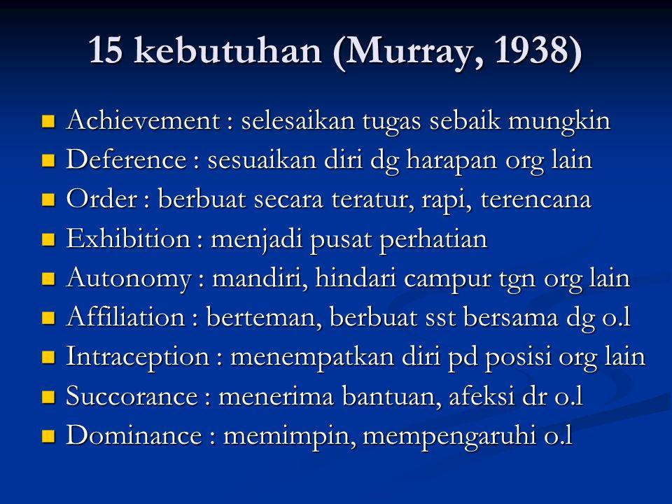 15 kebutuhan (Murray, 1938) Achievement : selesaikan tugas sebaik mungkin. Deference : sesuaikan diri dg harapan org lain.