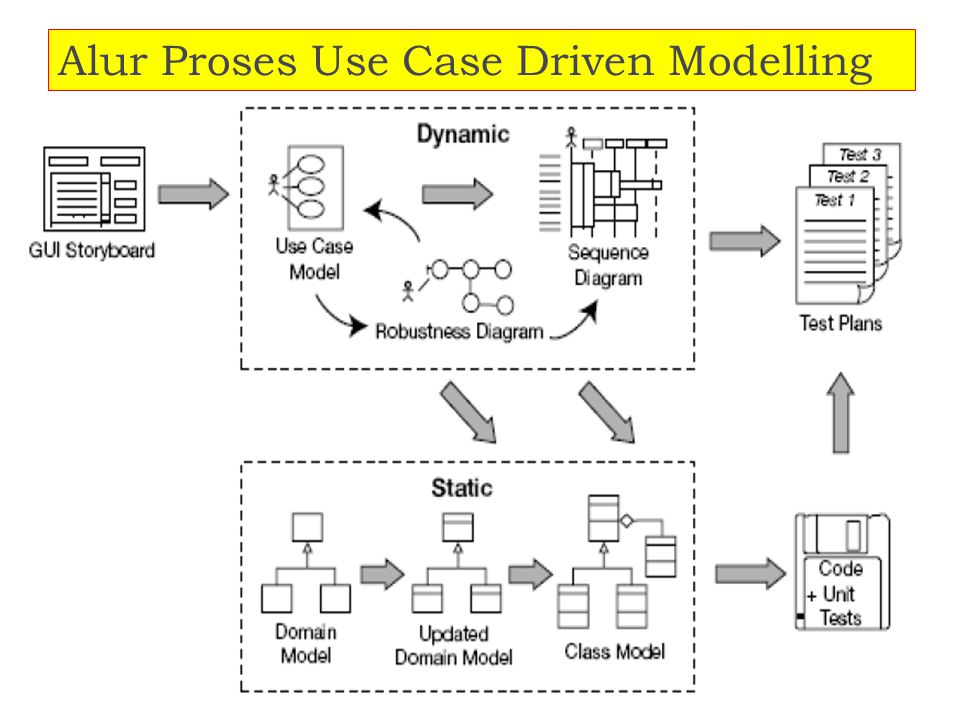 Alur Proses Use Case Driven Modelling