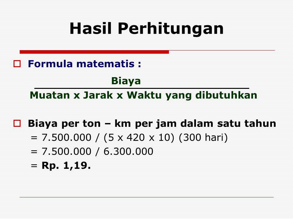 Hasil Perhitungan Biaya Formula matematis :