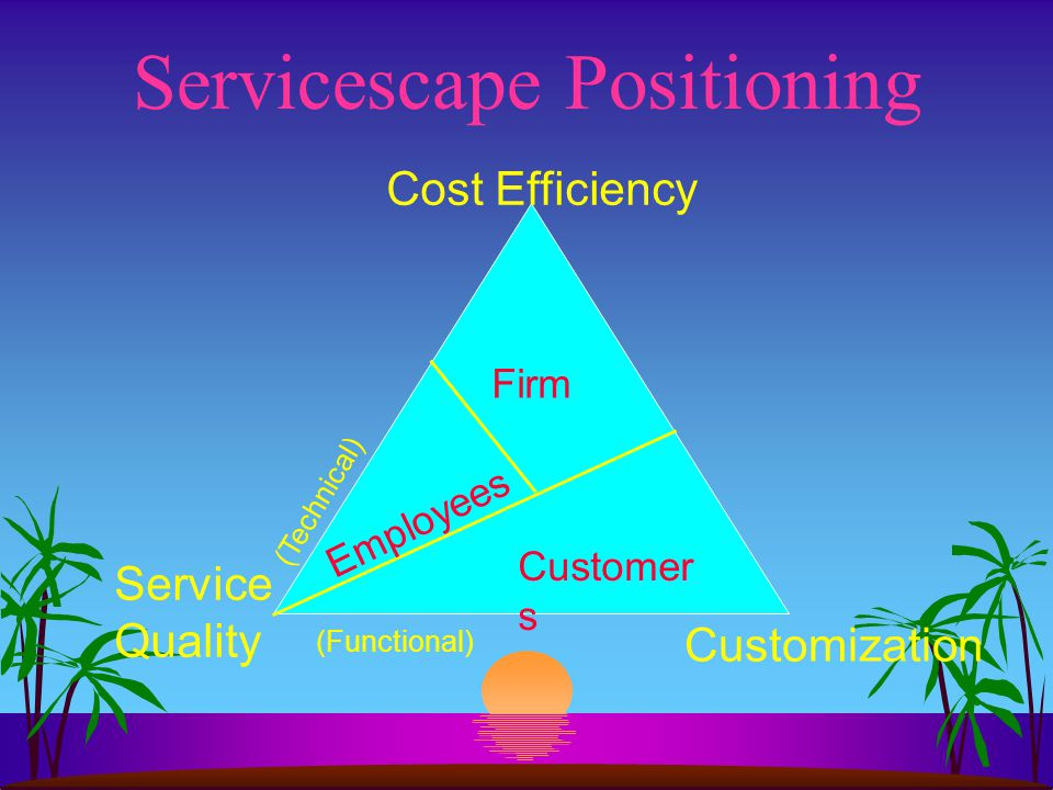 Servicescape Positioning