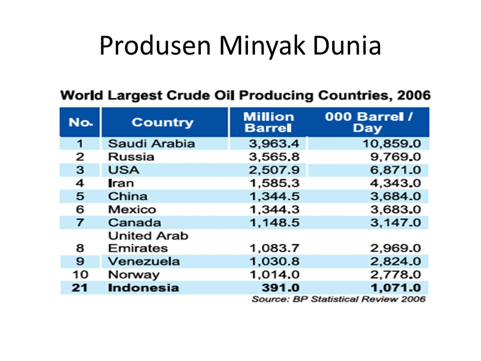Produsen Minyak Dunia Sumber: DESDM (website)
