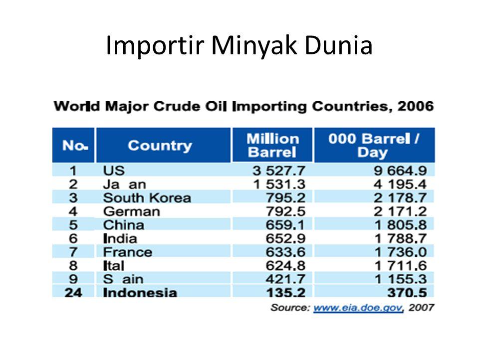 Importir Minyak Dunia Sumber: DESDM (website)
